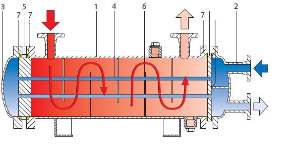 Теплообменник кожухотрубчатый при теплообменник электрический pber 700x40045 канальный нагреватель цена