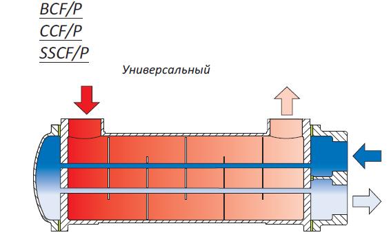 Кожухотрубные теплообменники FUNKE серии BCF/P, CCF/P, SSCF/P Соликамск Кожухотрубный теплообменник Alfa Laval VLR12x28/154-3,0 Гатчина